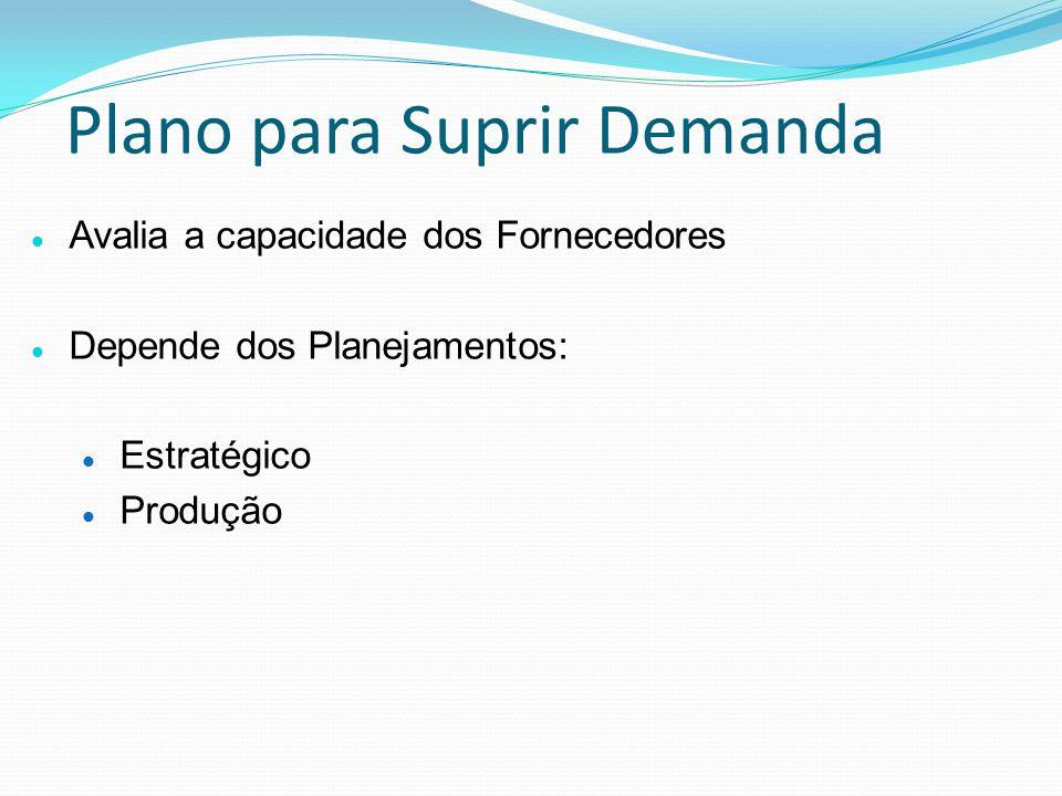 Plano para Suprir Demanda Avalia a capacidade dos Fornecedores Depende dos Planejamentos: Estratégico Produção