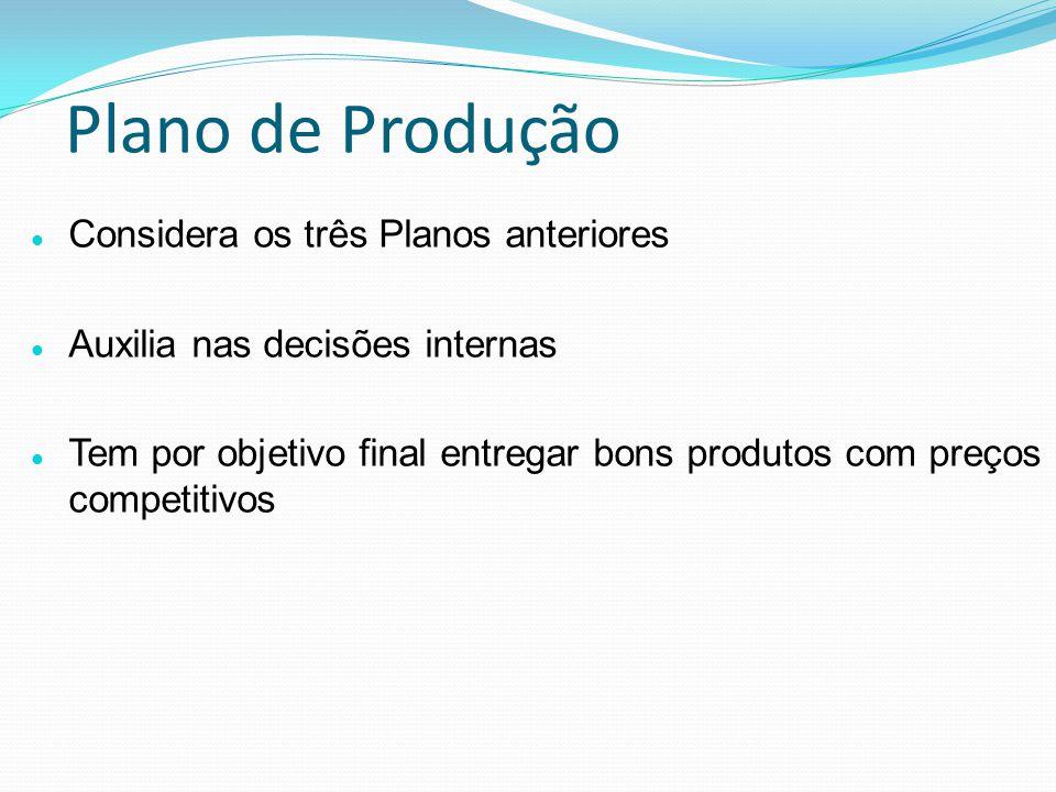 Plano de Produção Considera os três Planos anteriores Auxilia nas decisões internas Tem por objetivo final entregar bons produtos com preços competitivos