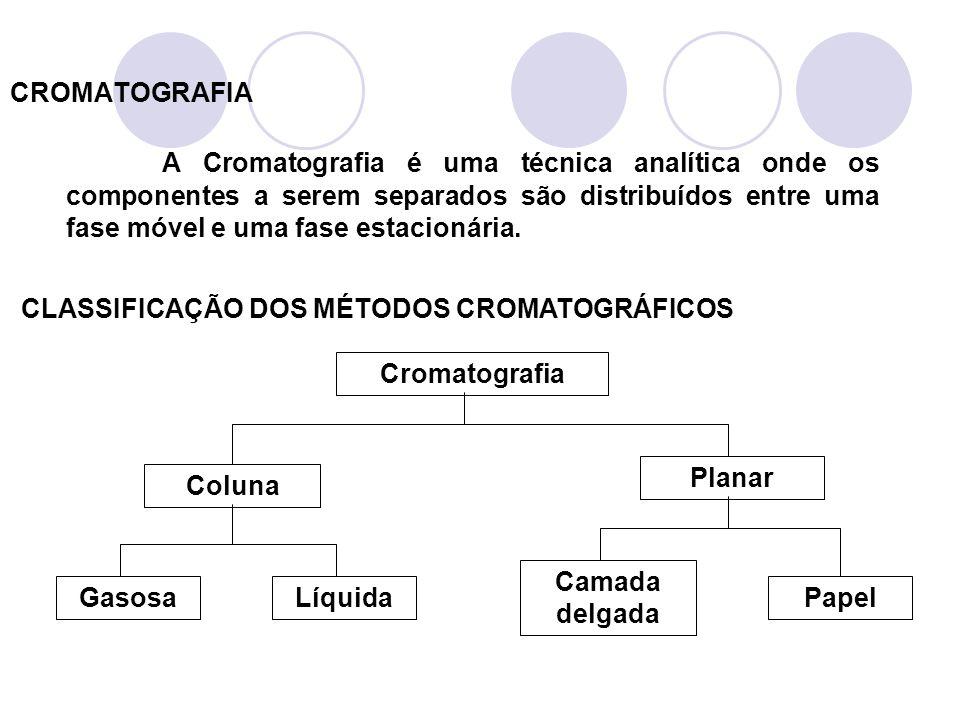 CROMATOGRAFIA EM FASE GASOSA GC - GAS CHROMATOGRAPHY Fase móvel : gás de arraste (hélio, hidrogênio, nitrogênio) Fase estacionária : coluna cromatográfica - Substâncias que podem ser analisadas por GC: gases, substâncias voláteis e termicamente estáveis.