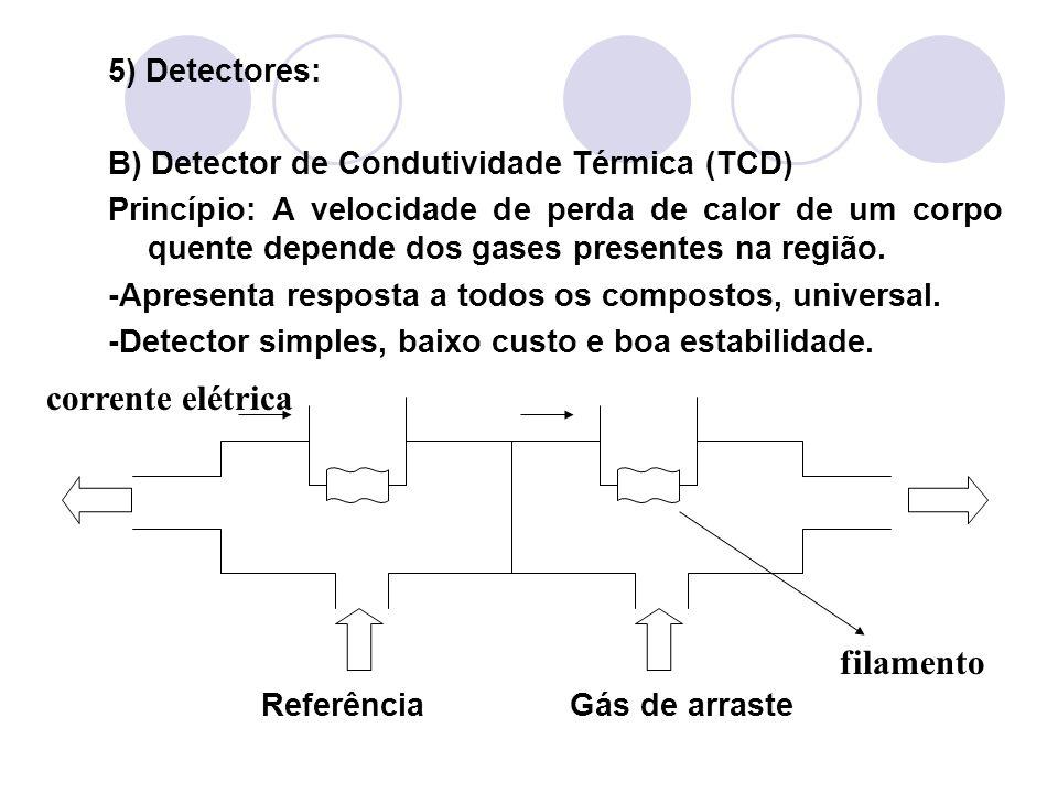 5) Detectores: B) Detector de Condutividade Térmica (TCD) Princípio: A velocidade de perda de calor de um corpo quente depende dos gases presentes na
