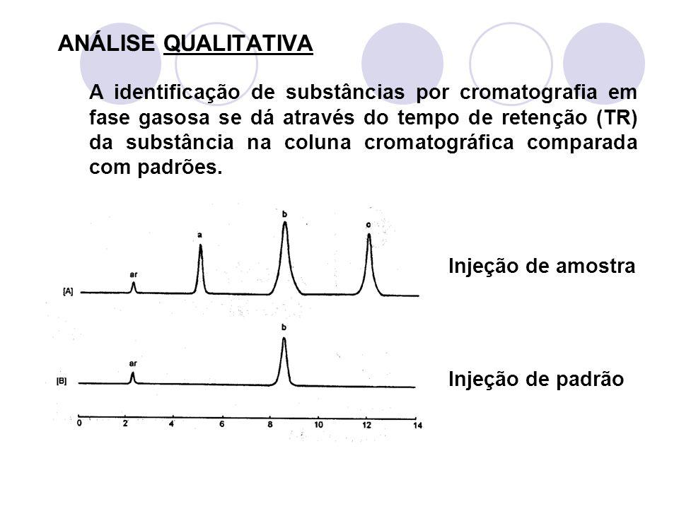 ANÁLISE QUALITATIVA A identificação de substâncias por cromatografia em fase gasosa se dá através do tempo de retenção (TR) da substância na coluna cr