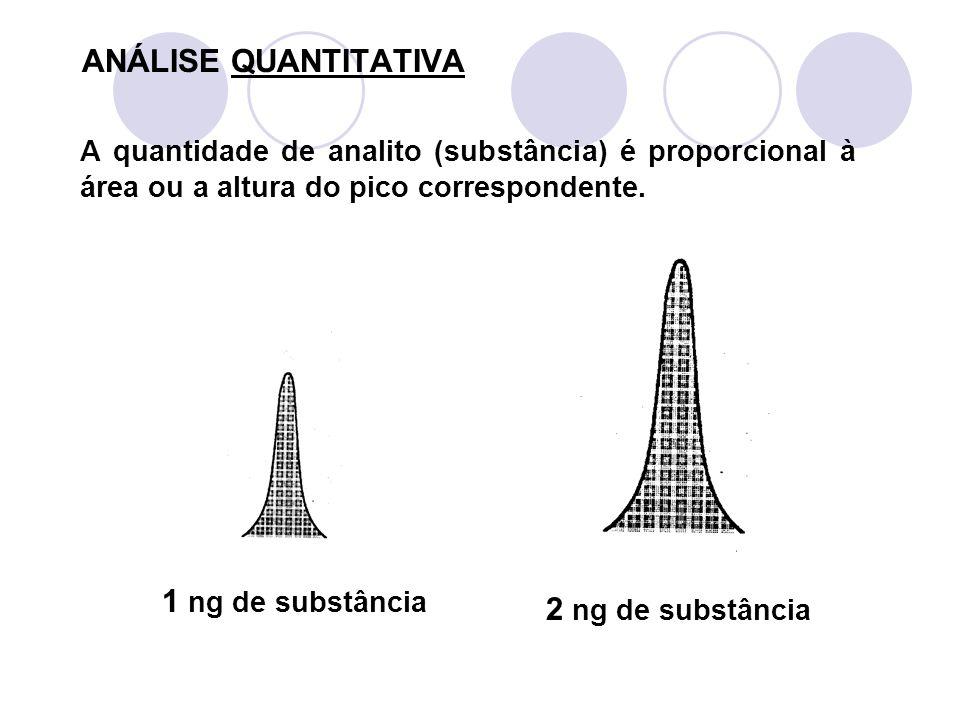 ANÁLISE QUANTITATIVA A quantidade de analito (substância) é proporcional à área ou a altura do pico correspondente. 1 ng de substância 2 ng de substân