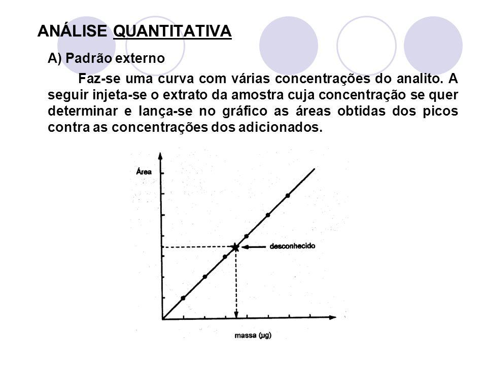 ANÁLISE QUANTITATIVA A) Padrão externo Faz-se uma curva com várias concentrações do analito. A seguir injeta-se o extrato da amostra cuja concentração