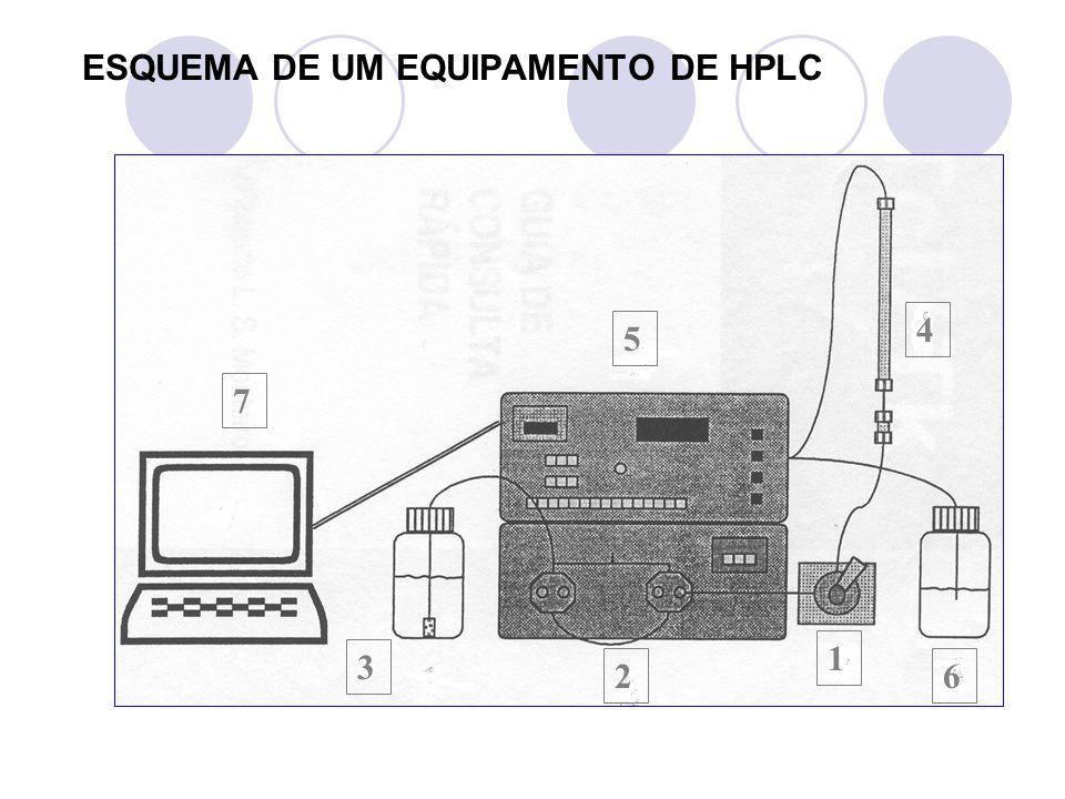 ESQUEMA DE UM EQUIPAMENTO DE HPLC 1 2 3 4 5 6 7