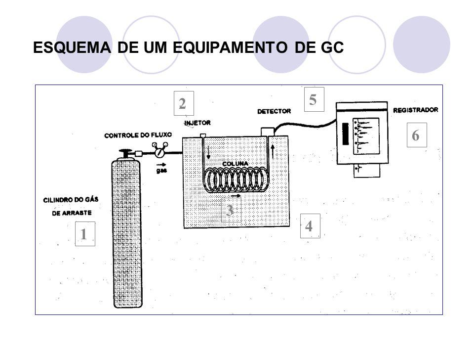 4) Coluna cromatográfica: - Fase normal: Fase estacionária polar (ex.