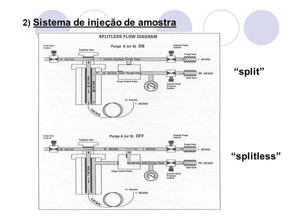 5) Detectores: A) Detector de Ionização de Chama (FID) B) Detector de Condutividade Térmica (TCD) C) Detector de Nitrogênio-Fósforo (NPD) D) Detector de Captura de Elétrons (ECD) Obs: Em geral utiliza-se temperaturas mais elevadas no detector do que no forno, para evitar condensação de substâncias no detector (contaminação).
