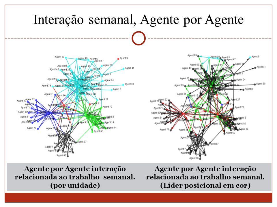 Agente por Agente interação relacionada ao trabalho semanal. (por unidade) Interação semanal, Agente por Agente Agente por Agente interação relacionad