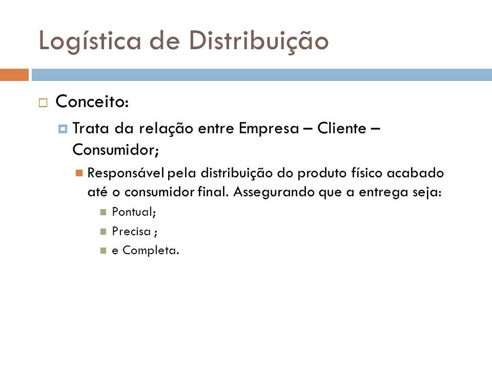 Logística de Distribuição Conceito: Trata da relação entre Empresa – Cliente – Consumidor; Responsável pela distribuição do produto físico acabado até