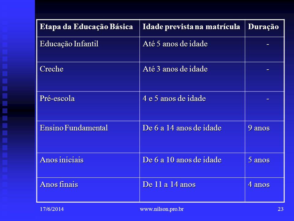 Etapa da Educação Básica Idade prevista na matrícula Duração Educação Infantil Até 5 anos de idade - Creche Até 3 anos de idade - Pré-escola 4 e 5 ano