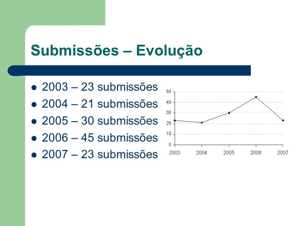 Submissões – Evolução 2003 – 23 submissões 2004 – 21 submissões 2005 – 30 submissões 2006 – 45 submissões 2007 – 23 submissões