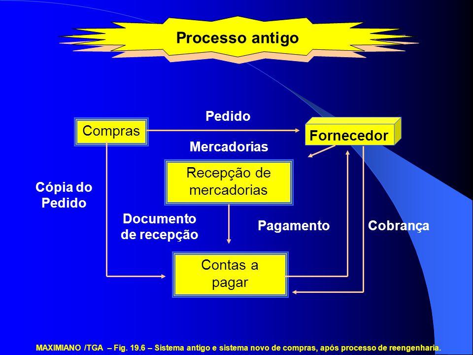 Processo antigo Compras Recepção de mercadorias Contas a pagar Fornecedor Pedido Cópia do Pedido Mercadorias Documento de recepção PagamentoCobrança MAXIMIANO /TGA – Fig.