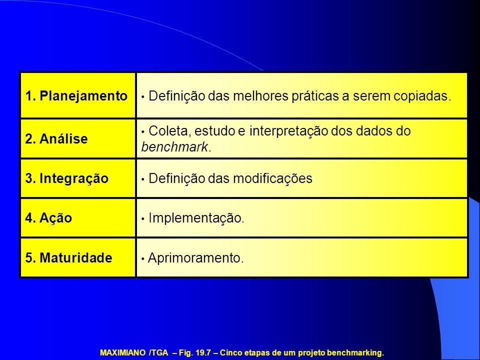 Aprimoramento.5. Maturidade Implementação.4. Ação Definição das modificações3. Integração Coleta, estudo e interpretação dos dados do benchmark. 2. An