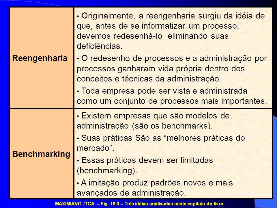 Benchmarking Reengenharia Existem empresas que são modelos de administração (são os benchmarks). Suas práticas São as melhores práticas do mercado. Es