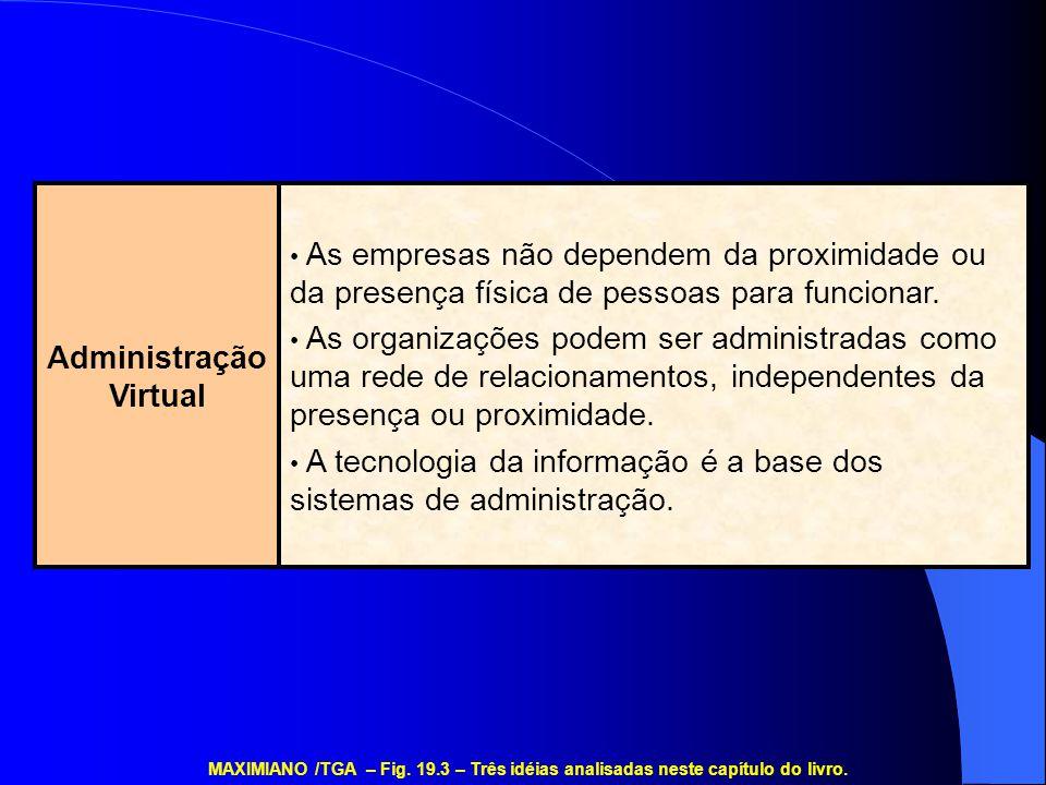 Administração Virtual As empresas não dependem da proximidade ou da presença física de pessoas para funcionar. As organizações podem ser administradas