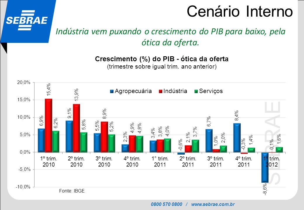 0800 570 0800 / www.sebrae.com.br SEBRAE Cenário Interno Indústria vem puxando o crescimento do PIB para baixo, pela ótica da oferta.