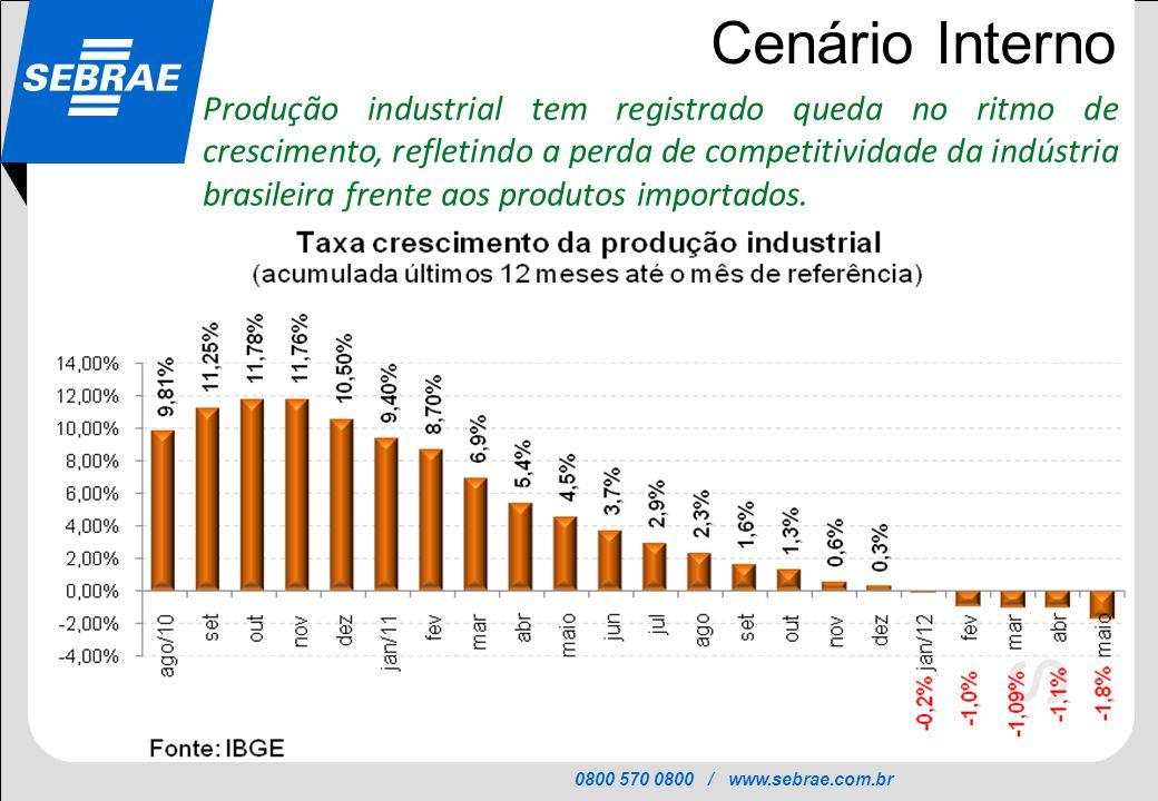 0800 570 0800 / www.sebrae.com.br SEBRAE Cenário Interno Produção industrial tem registrado queda no ritmo de crescimento, refletindo a perda de compe