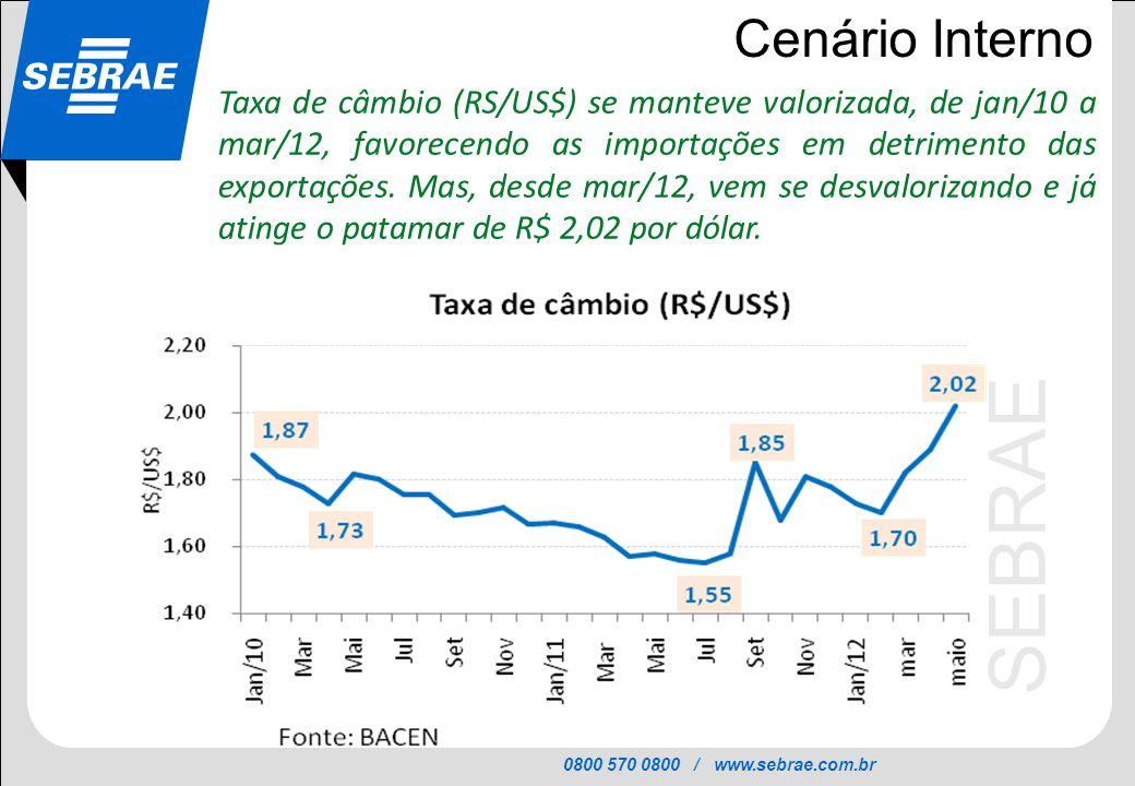 0800 570 0800 / www.sebrae.com.br SEBRAE Cenário Interno Taxa de câmbio (RS/US$) se manteve valorizada, de jan/10 a mar/12, favorecendo as importações