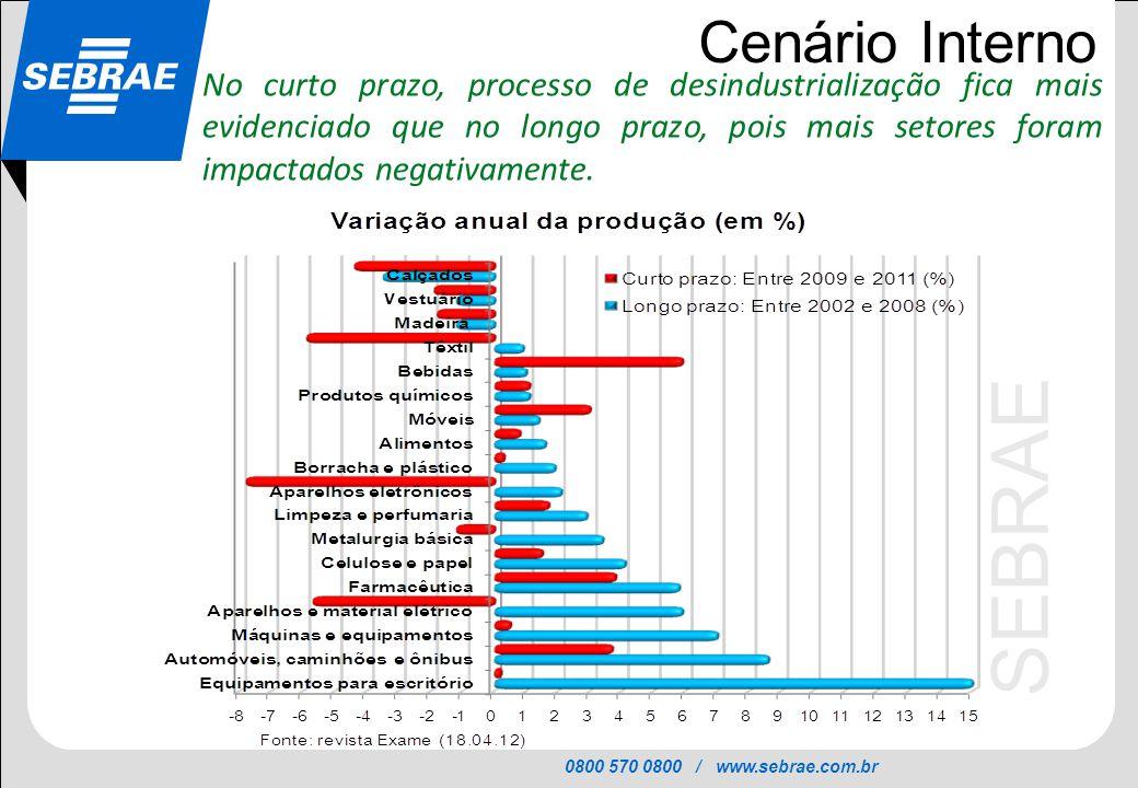 0800 570 0800 / www.sebrae.com.br SEBRAE Cenário Interno No curto prazo, processo de desindustrialização fica mais evidenciado que no longo prazo, poi