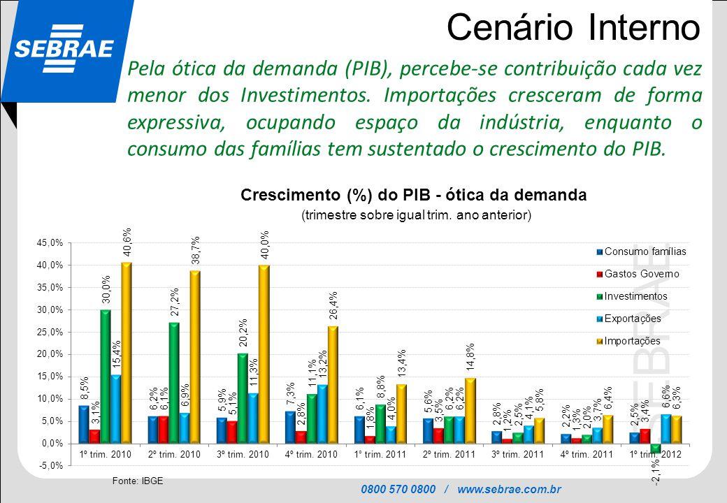 0800 570 0800 / www.sebrae.com.br SEBRAE Cenário Interno Pela ótica da demanda (PIB), percebe-se contribuição cada vez menor dos Investimentos. Import