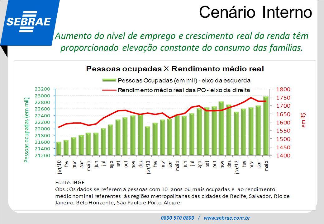 0800 570 0800 / www.sebrae.com.br SEBRAE Cenário Interno Aumento do nível de emprego e crescimento real da renda têm proporcionado elevação constante