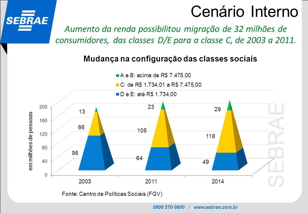 0800 570 0800 / www.sebrae.com.br SEBRAE Cenário Interno Aumento da renda possibilitou migração de 32 milhões de consumidores, das classes D/E para a