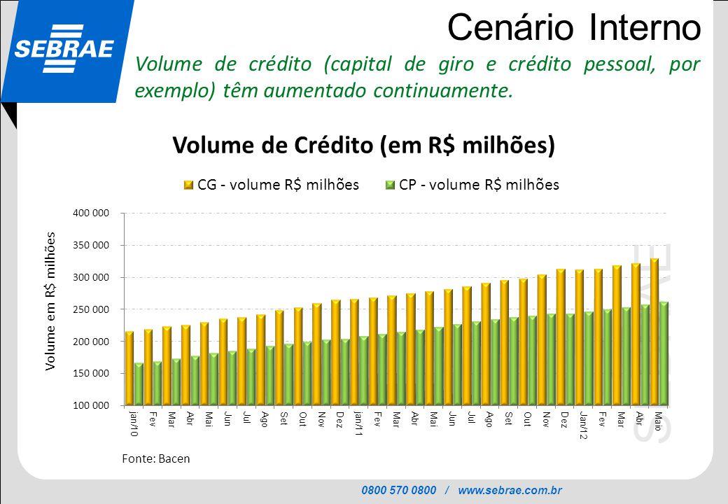 0800 570 0800 / www.sebrae.com.br SEBRAE Cenário Interno Volume de crédito (capital de giro e crédito pessoal, por exemplo) têm aumentado continuament