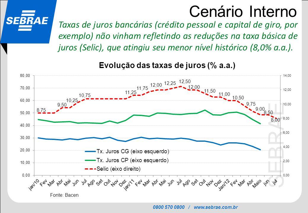 0800 570 0800 / www.sebrae.com.br SEBRAE Cenário Interno Taxas de juros bancárias (crédito pessoal e capital de giro, por exemplo) não vinham refletin
