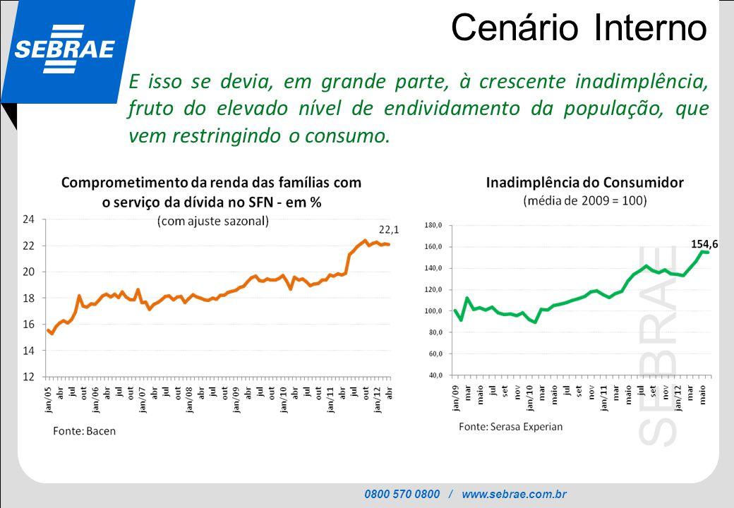 0800 570 0800 / www.sebrae.com.br SEBRAE Cenário Interno E isso se devia, em grande parte, à crescente inadimplência, fruto do elevado nível de endivi