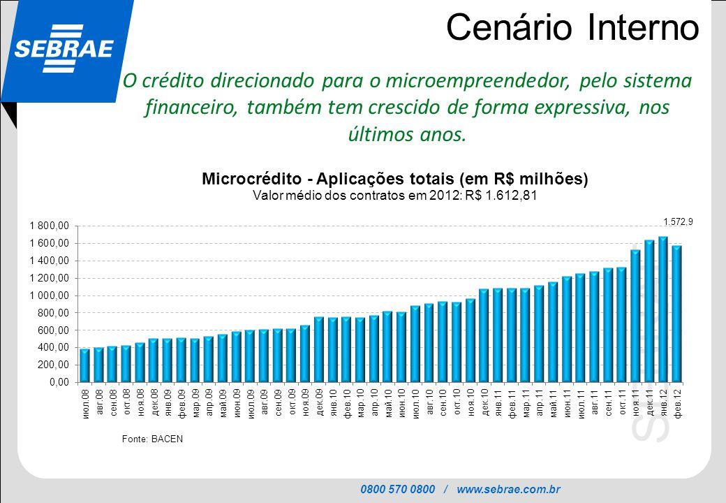 0800 570 0800 / www.sebrae.com.br SEBRAE Cenário Interno O crédito direcionado para o microempreendedor, pelo sistema financeiro, também tem crescido
