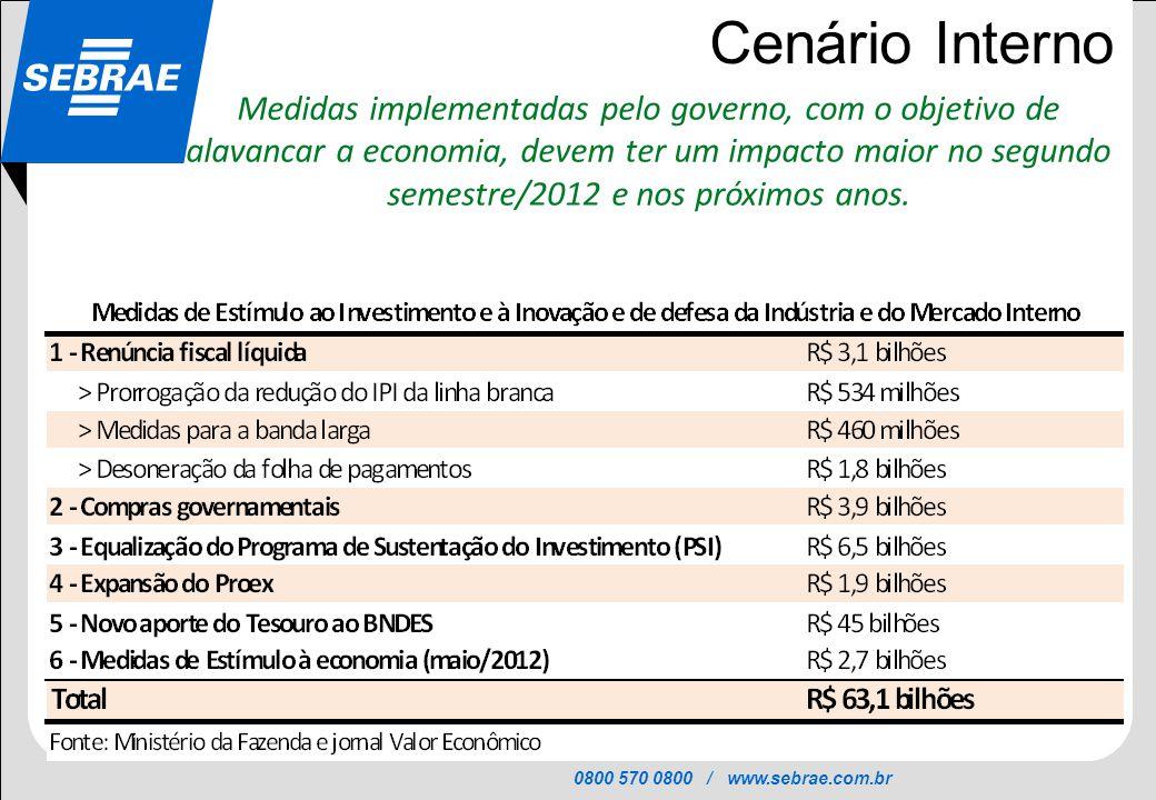 0800 570 0800 / www.sebrae.com.br SEBRAE Cenário Interno Medidas implementadas pelo governo, com o objetivo de alavancar a economia, devem ter um impa