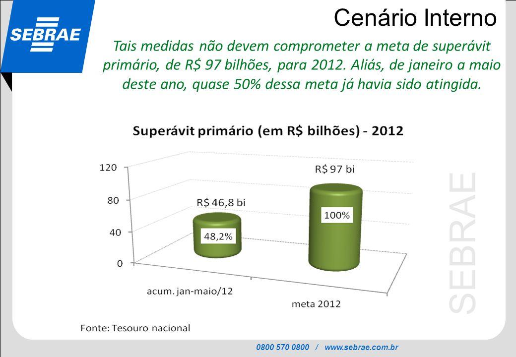 0800 570 0800 / www.sebrae.com.br SEBRAE Cenário Interno Tais medidas não devem comprometer a meta de superávit primário, de R$ 97 bilhões, para 2012.