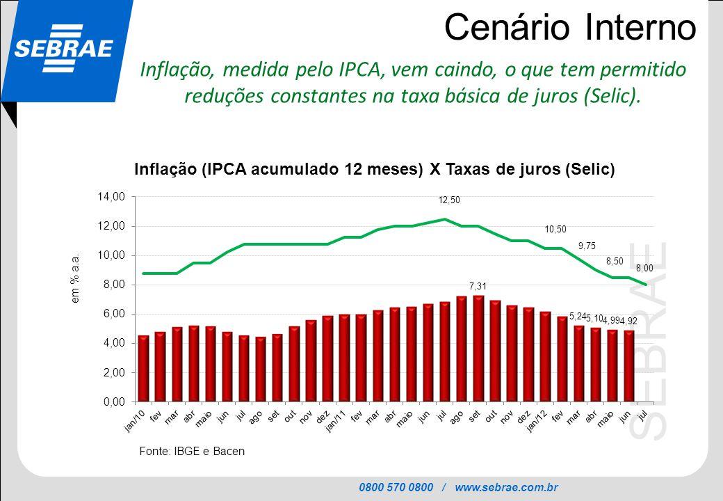 0800 570 0800 / www.sebrae.com.br SEBRAE Cenário Interno Inflação, medida pelo IPCA, vem caindo, o que tem permitido reduções constantes na taxa básic