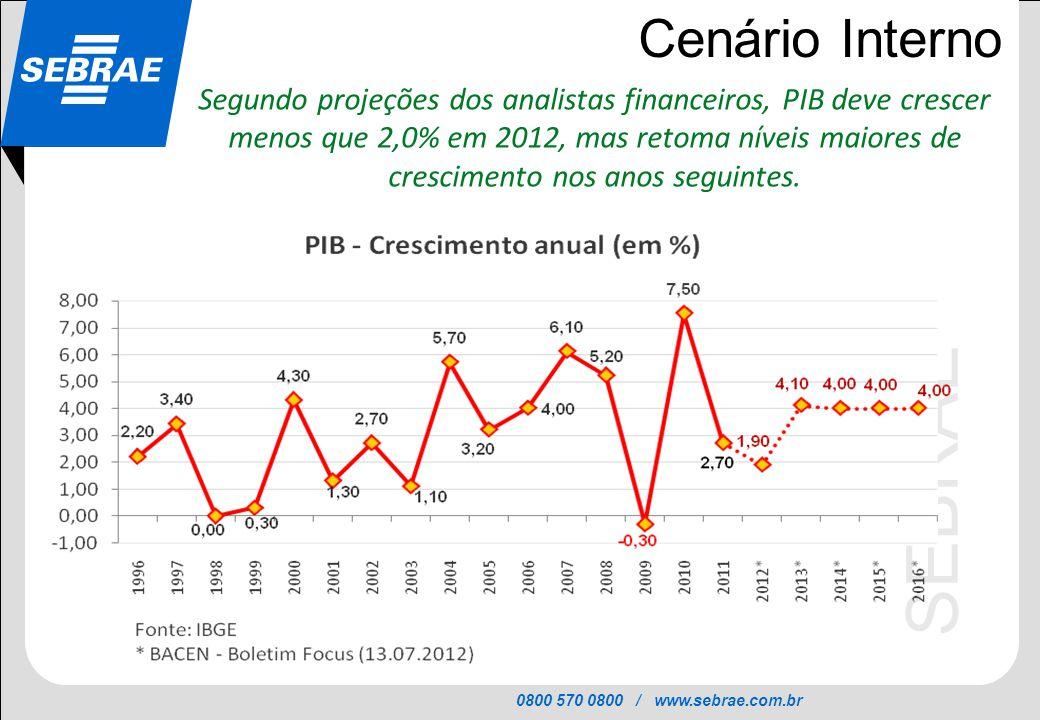 0800 570 0800 / www.sebrae.com.br SEBRAE Cenário Interno Segundo projeções dos analistas financeiros, PIB deve crescer menos que 2,0% em 2012, mas ret