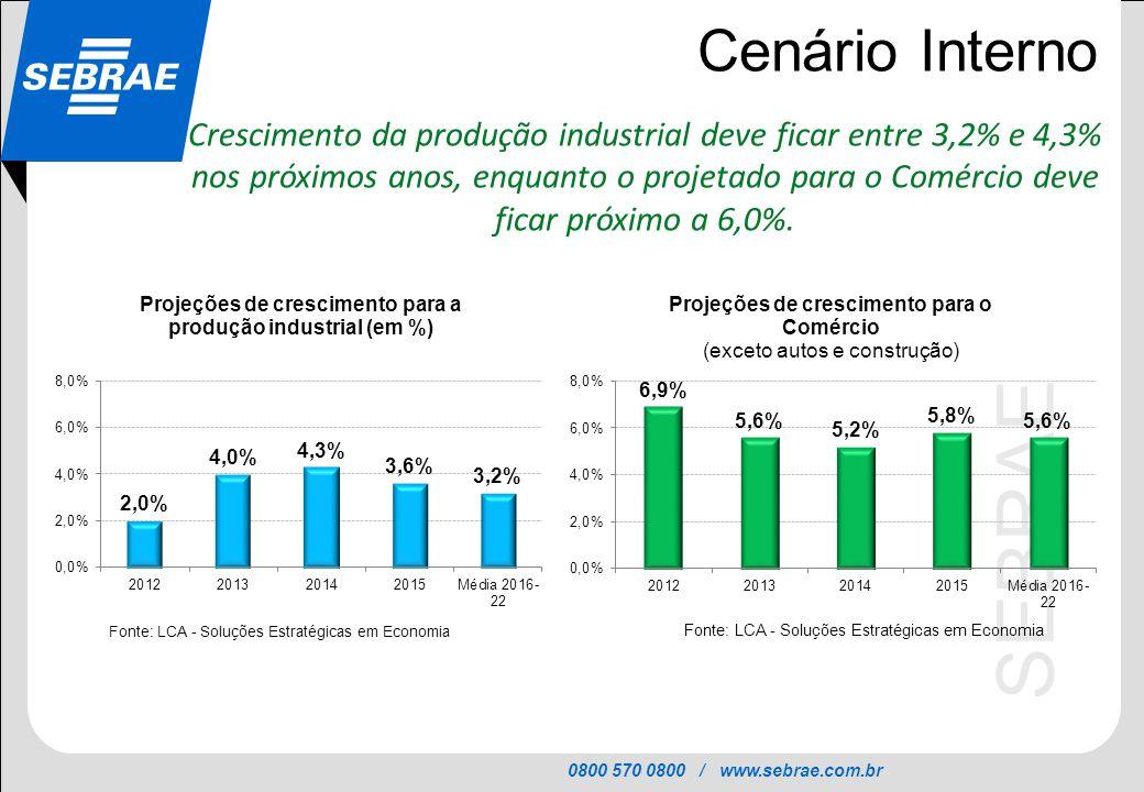 0800 570 0800 / www.sebrae.com.br SEBRAE Cenário Interno Crescimento da produção industrial deve ficar entre 3,2% e 4,3% nos próximos anos, enquanto o