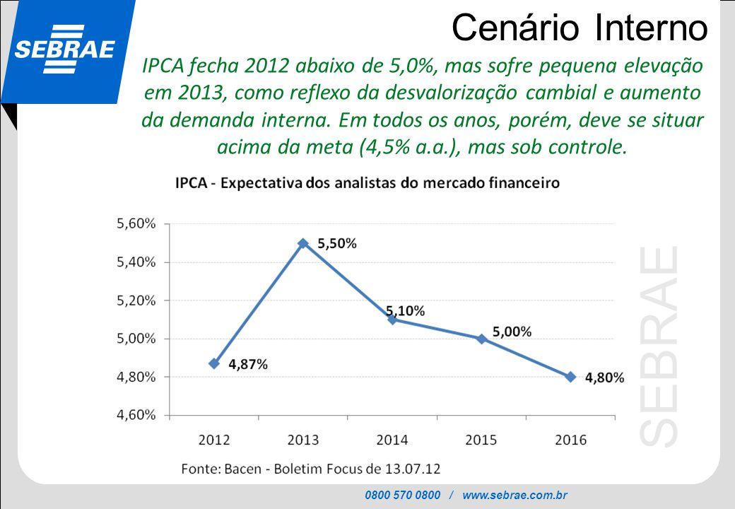 0800 570 0800 / www.sebrae.com.br SEBRAE Cenário Interno IPCA fecha 2012 abaixo de 5,0%, mas sofre pequena elevação em 2013, como reflexo da desvalori