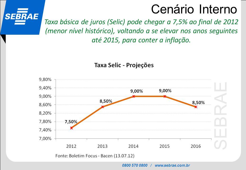 0800 570 0800 / www.sebrae.com.br SEBRAE Cenário Interno Taxa básica de juros (Selic) pode chegar a 7,5% ao final de 2012 (menor nível histórico), vol