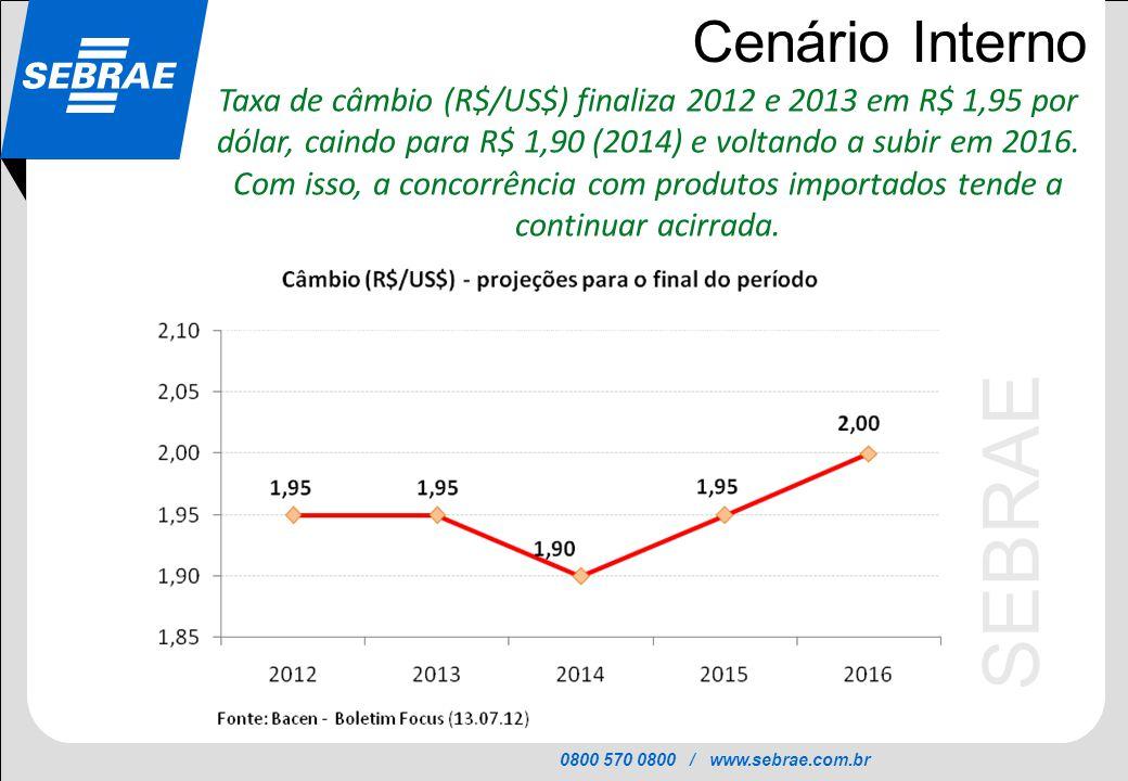 0800 570 0800 / www.sebrae.com.br SEBRAE Cenário Interno Taxa de câmbio (R$/US$) finaliza 2012 e 2013 em R$ 1,95 por dólar, caindo para R$ 1,90 (2014)