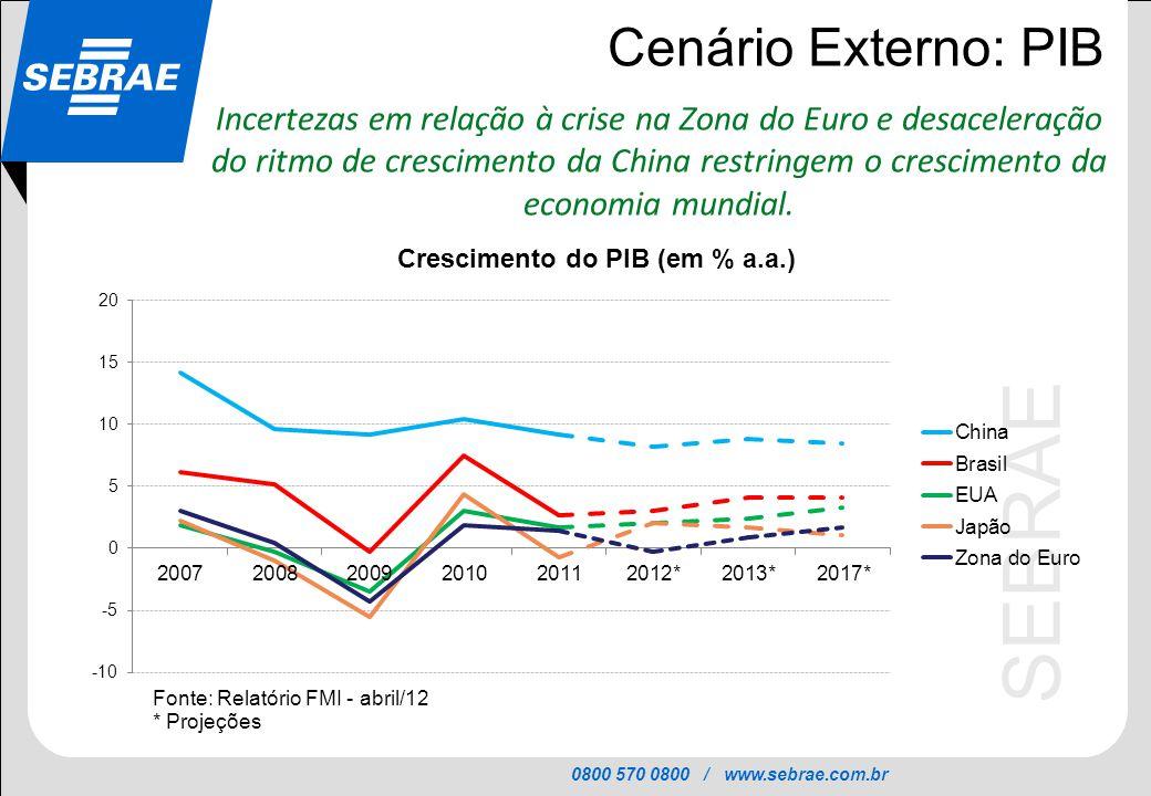 0800 570 0800 / www.sebrae.com.br SEBRAE Cenário Externo: PIB Incertezas em relação à crise na Zona do Euro e desaceleração do ritmo de crescimento da