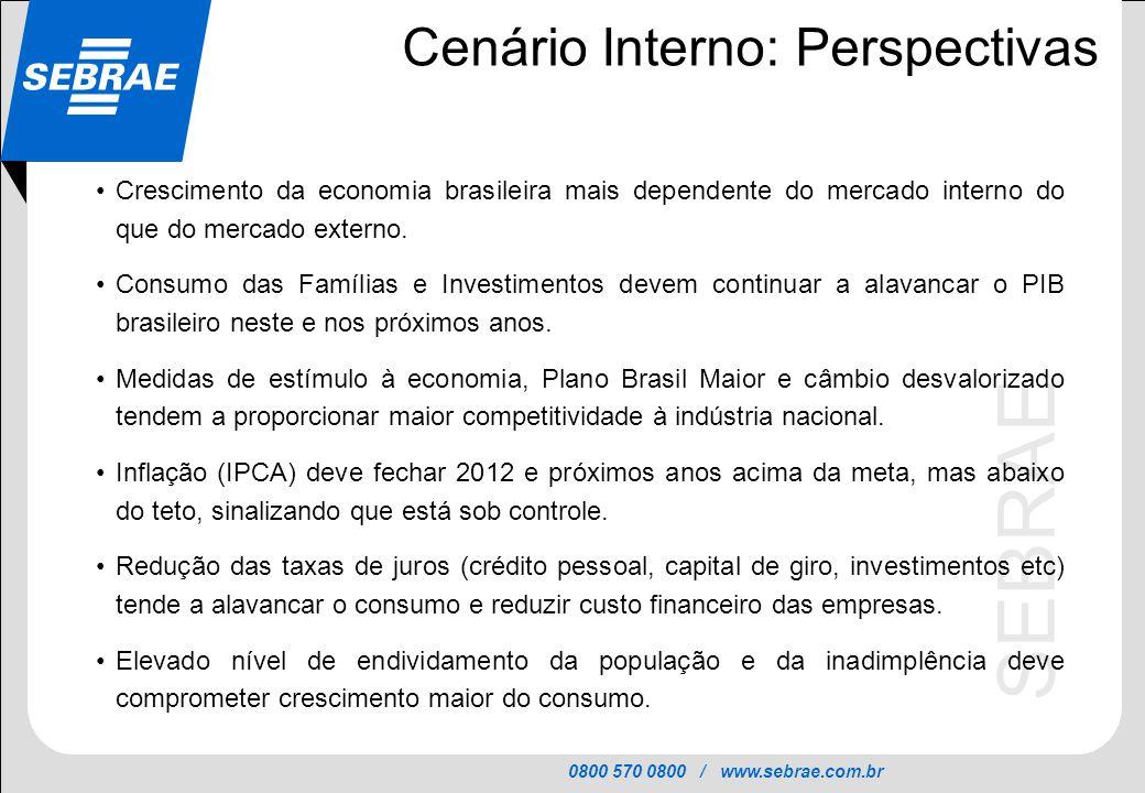 0800 570 0800 / www.sebrae.com.br SEBRAE Cenário Interno: Perspectivas Crescimento da economia brasileira mais dependente do mercado interno do que do