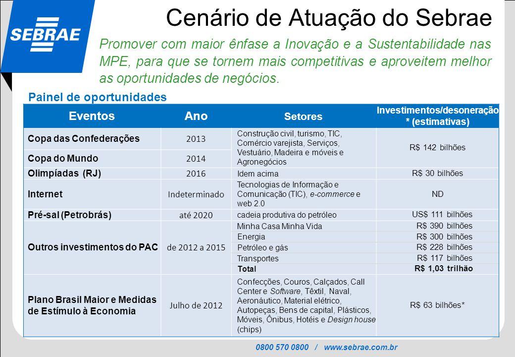 0800 570 0800 / www.sebrae.com.br SEBRAE Cenário de Atuação do Sebrae Promover com maior ênfase a Inovação e a Sustentabilidade nas MPE, para que se t