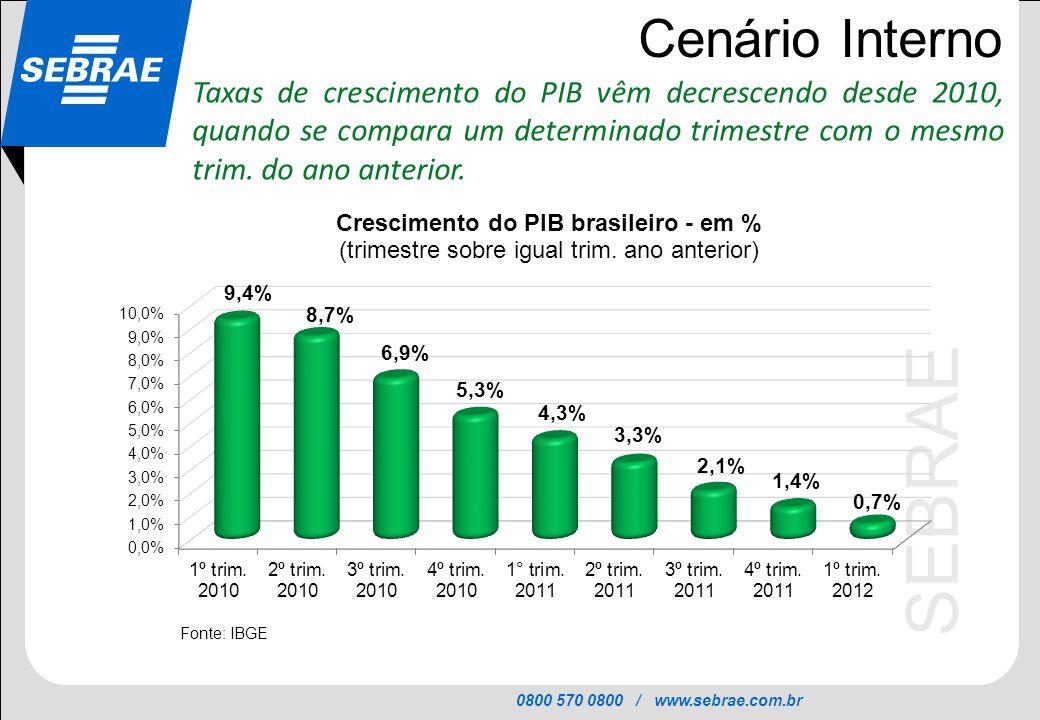 0800 570 0800 / www.sebrae.com.br SEBRAE Cenário Interno Taxas de crescimento do PIB vêm decrescendo desde 2010, quando se compara um determinado trim