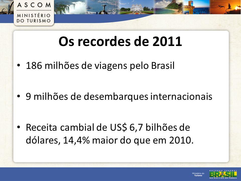 Os recordes de 2011 186 milhões de viagens pelo Brasil 9 milhões de desembarques internacionais Receita cambial de US$ 6,7 bilhões de dólares, 14,4% maior do que em 2010.