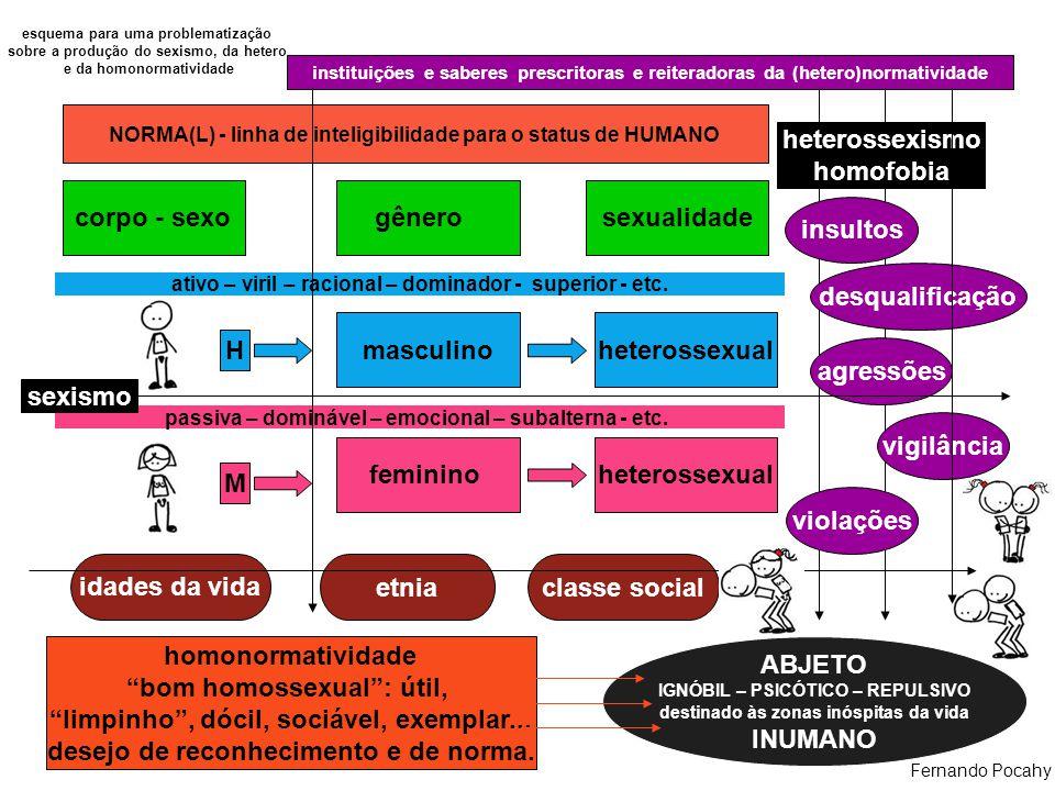 corpo - sexogênerosexualidade masculinoheterossexual femininoheterossexual instituições e saberes prescritoras e reiteradoras da (hetero)normatividade