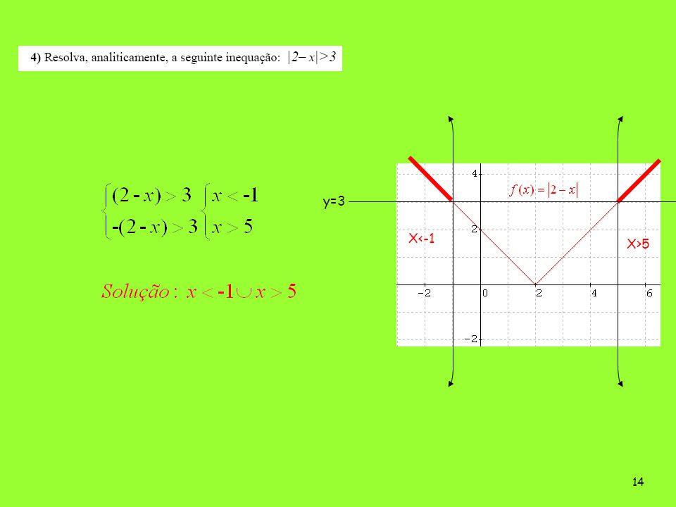 13 3.13.2 (contracção horizontal do gráfico) X=4 X=4/2 (translação esquerda)