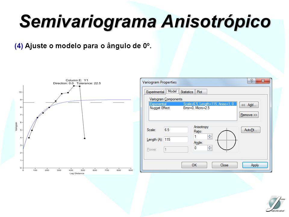 Semivariograma Anisotrópico (4) Ajuste o modelo para o ângulo de 0º.