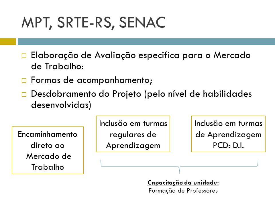 MPT, SRTE-RS, SENAC Elaboração de Avaliação especifica para o Mercado de Trabalho: Formas de acompanhamento; Desdobramento do Projeto (pelo nível de h
