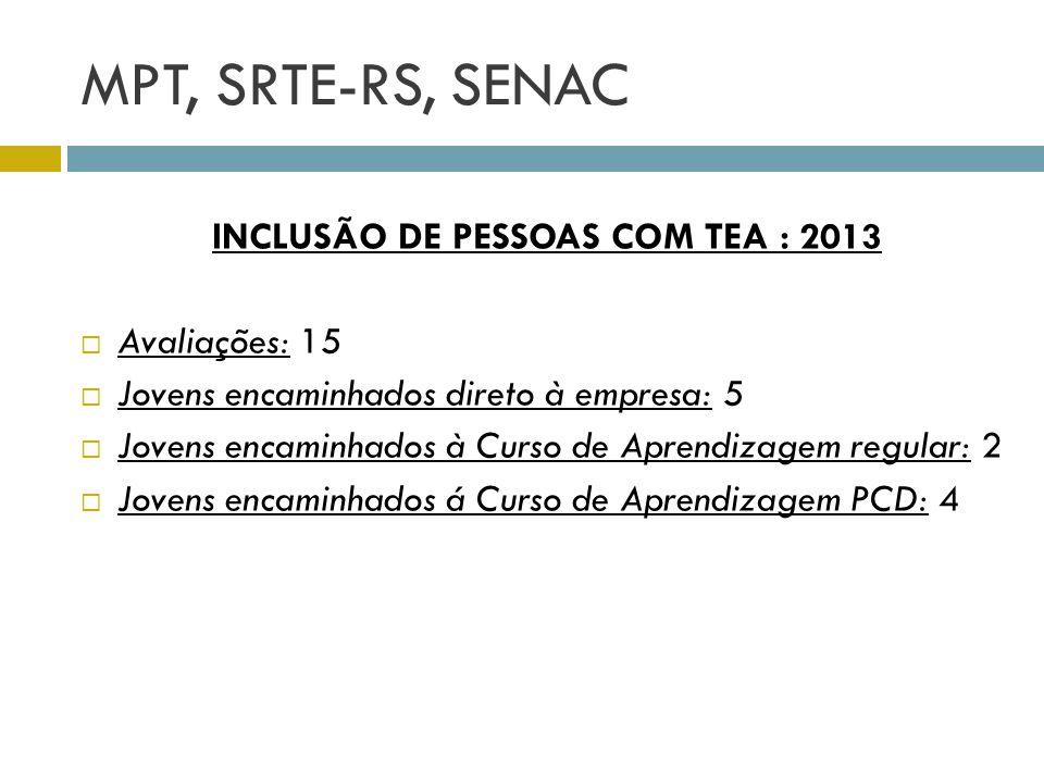 MPT, SRTE-RS, SENAC INCLUSÃO DE PESSOAS COM TEA : 2013 Avaliações: 15 Jovens encaminhados direto à empresa: 5 Jovens encaminhados à Curso de Aprendiza