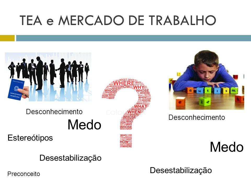 TEA e MERCADO DE TRABALHO Desconhecimento Medo Estereótipos Desestabilização Preconceito Desconhecimento Medo Desestabilização