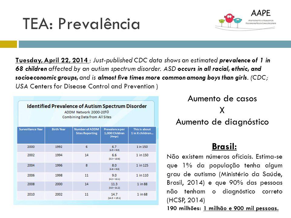 Diagnóstico: CID 10 (2000) -F84.0 Autismo Infantil -F84.1 Autismo Atípico -F84.2 Síndrome de Rett -F84.3 Outro Transtorno Desintegrativo da Infância -F84.4 Transtorno com Hipercinesia Associada a Retardo Mental e a Movimentos Estereotipados -F84.5 Síndrome de Asperger -F84.8 Outros Transtornos Globais do Desenvolvimento -F84.9 Transtornos Globais não Especificados do Desenvolvimento.