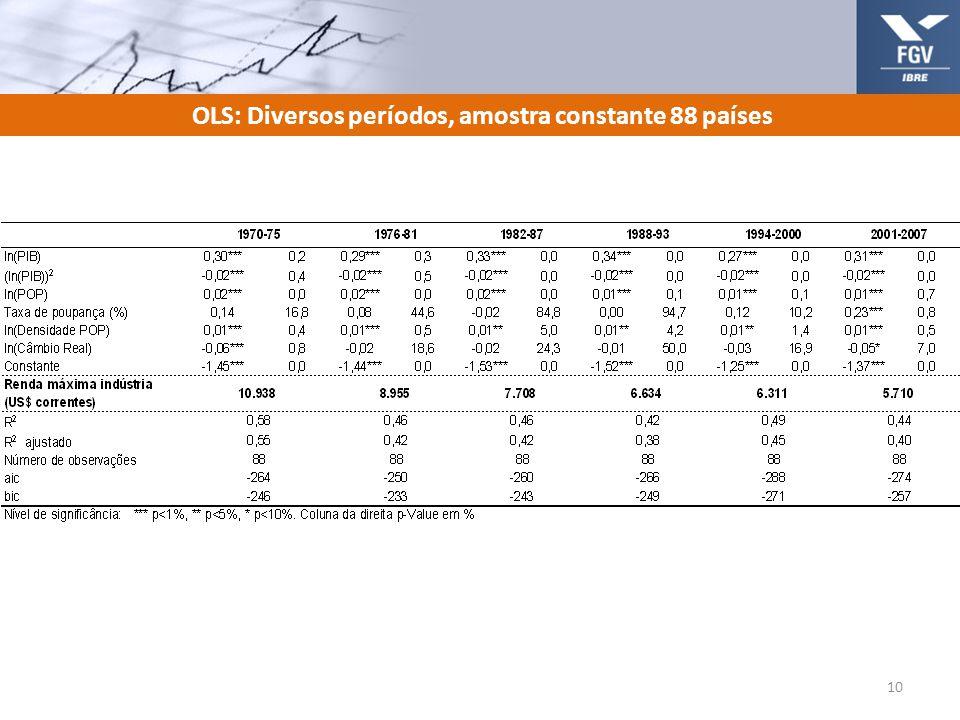 OLS: Diversos períodos, amostra constante 88 países 10
